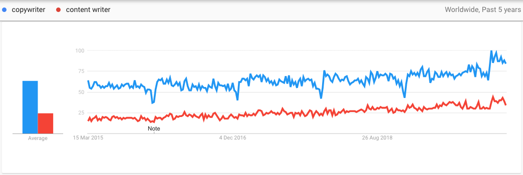 "Screenshot of Google Trends with the terms ""website copywriter"" and ""content writer"""