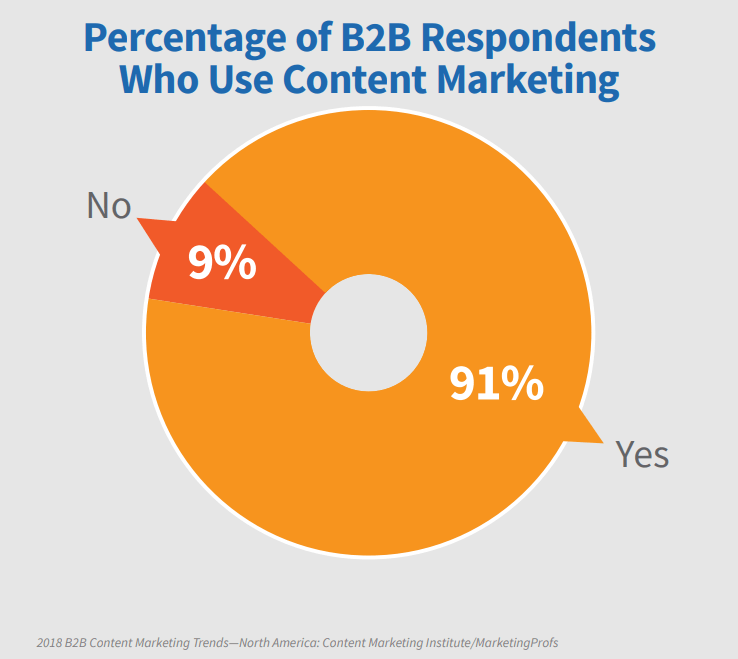 Percentage of B2B Respondents Who Use Content Marketing