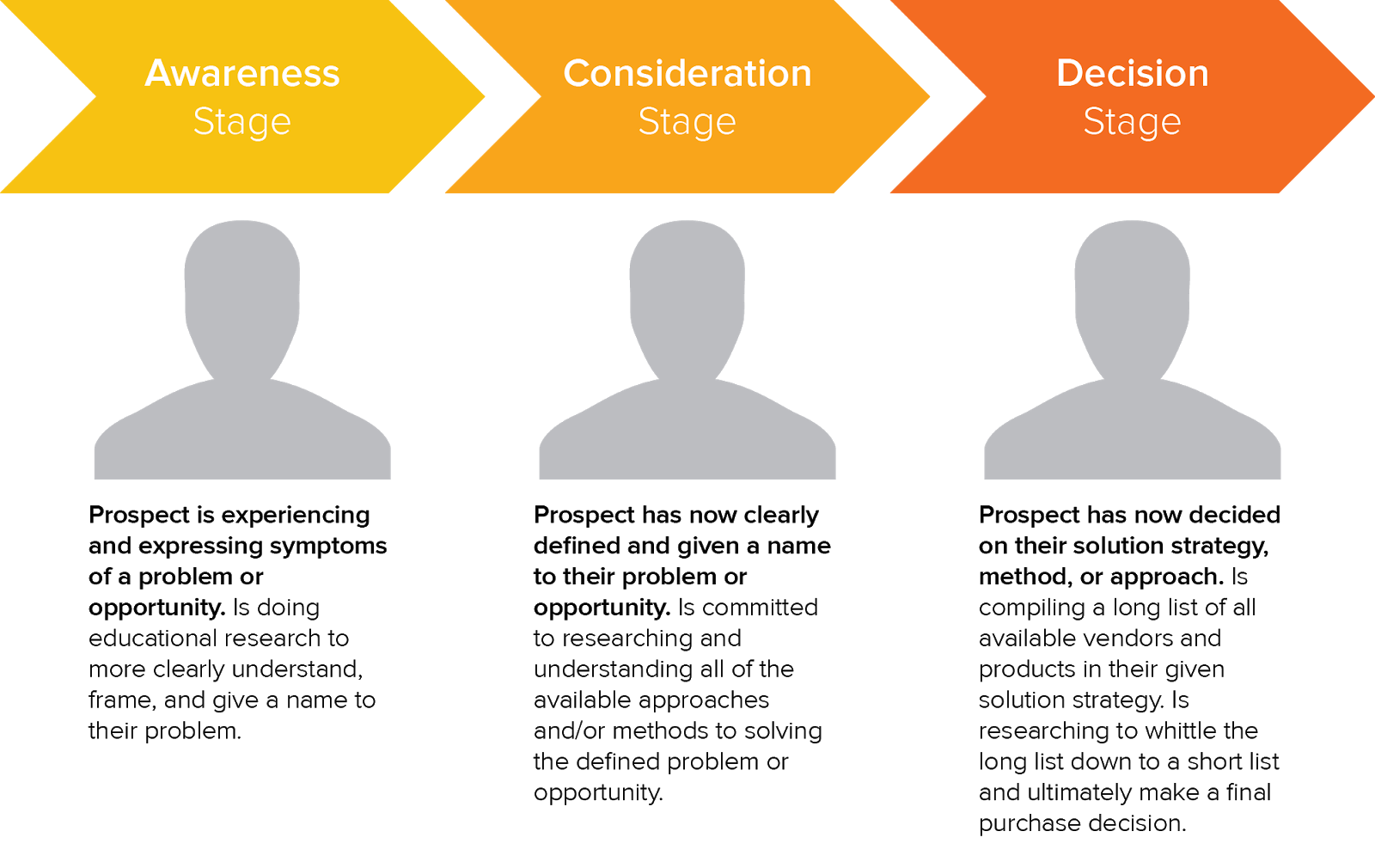 A layout of the buyer's journey in three stages