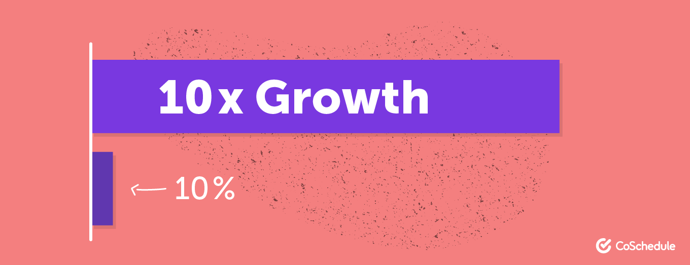 Representation of what 10x vs. 10% growth looks like
