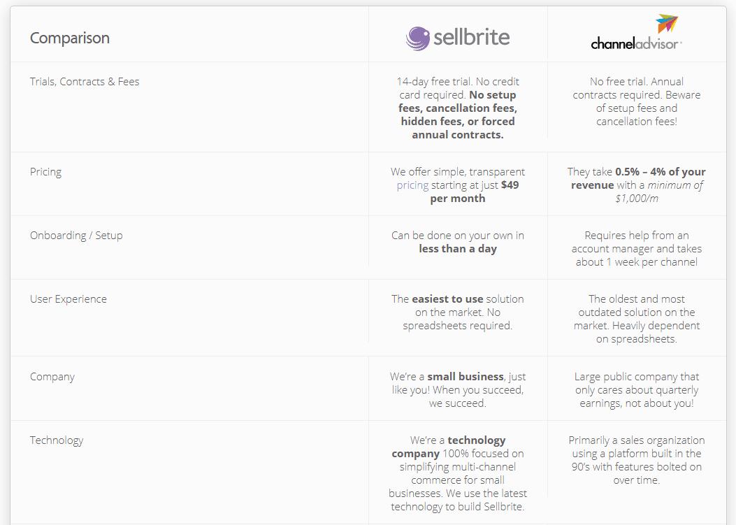 Sellbrite comparison table