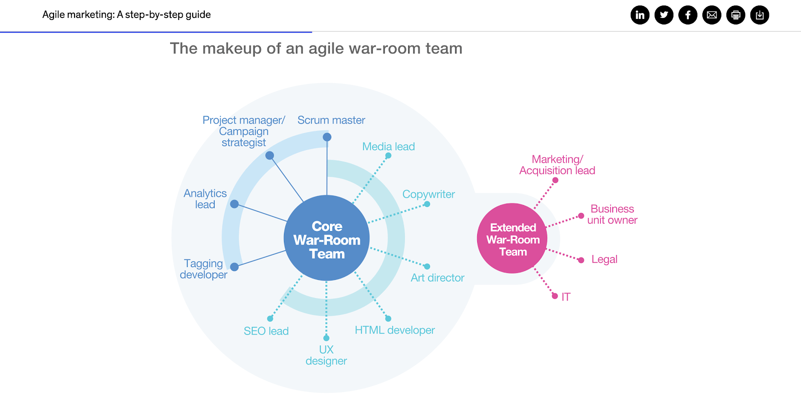 McKinsey Agile Marketing step-by-step guide