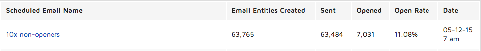email open rate of 11.08% of 63,484 sent after
