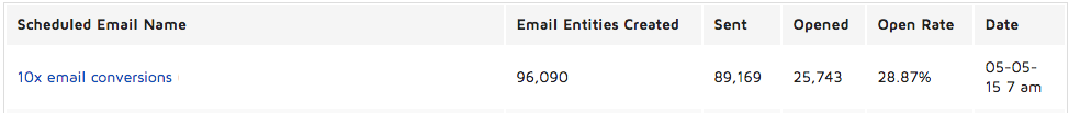 email open rate of 28.87% for 89,169 sent before