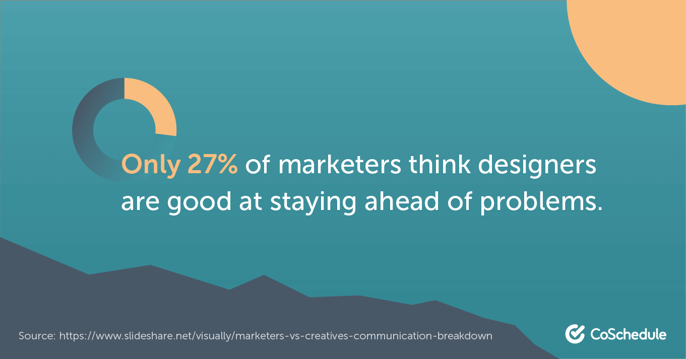 27% of marketers think designers are good at staying ahead of problems