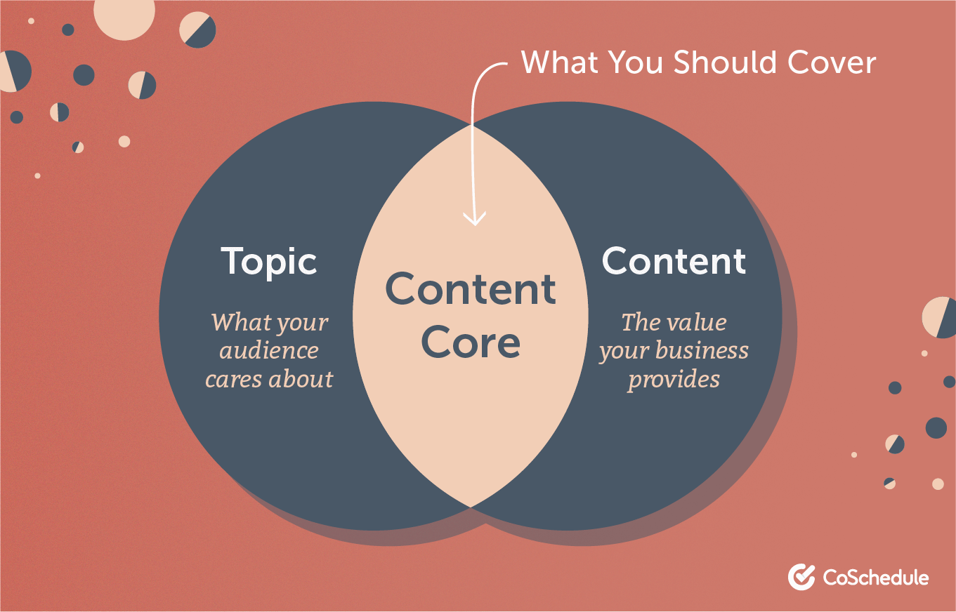 Circle chart showing that you should be covering the content core