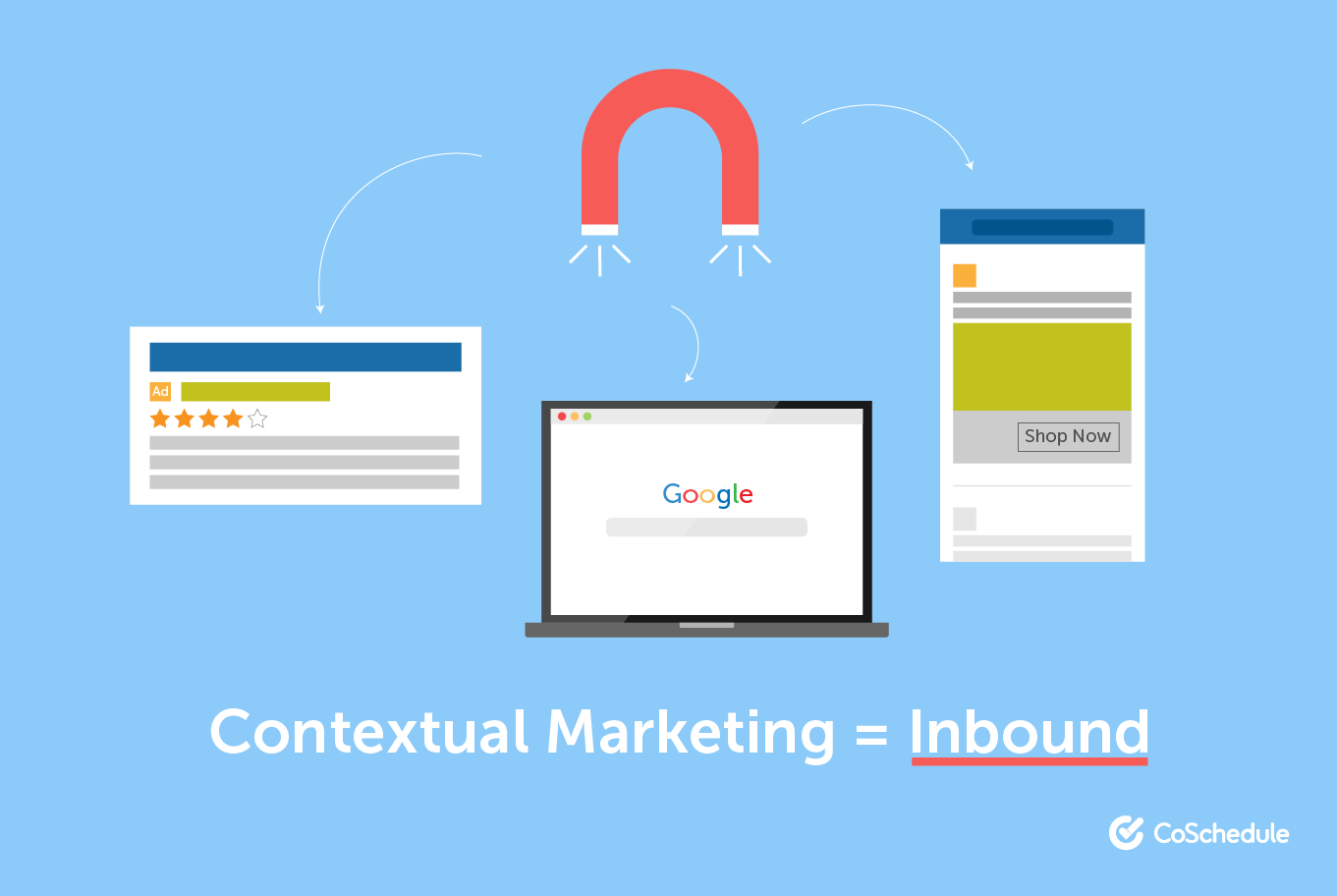 Contextual marketing is the same as inbound marketing