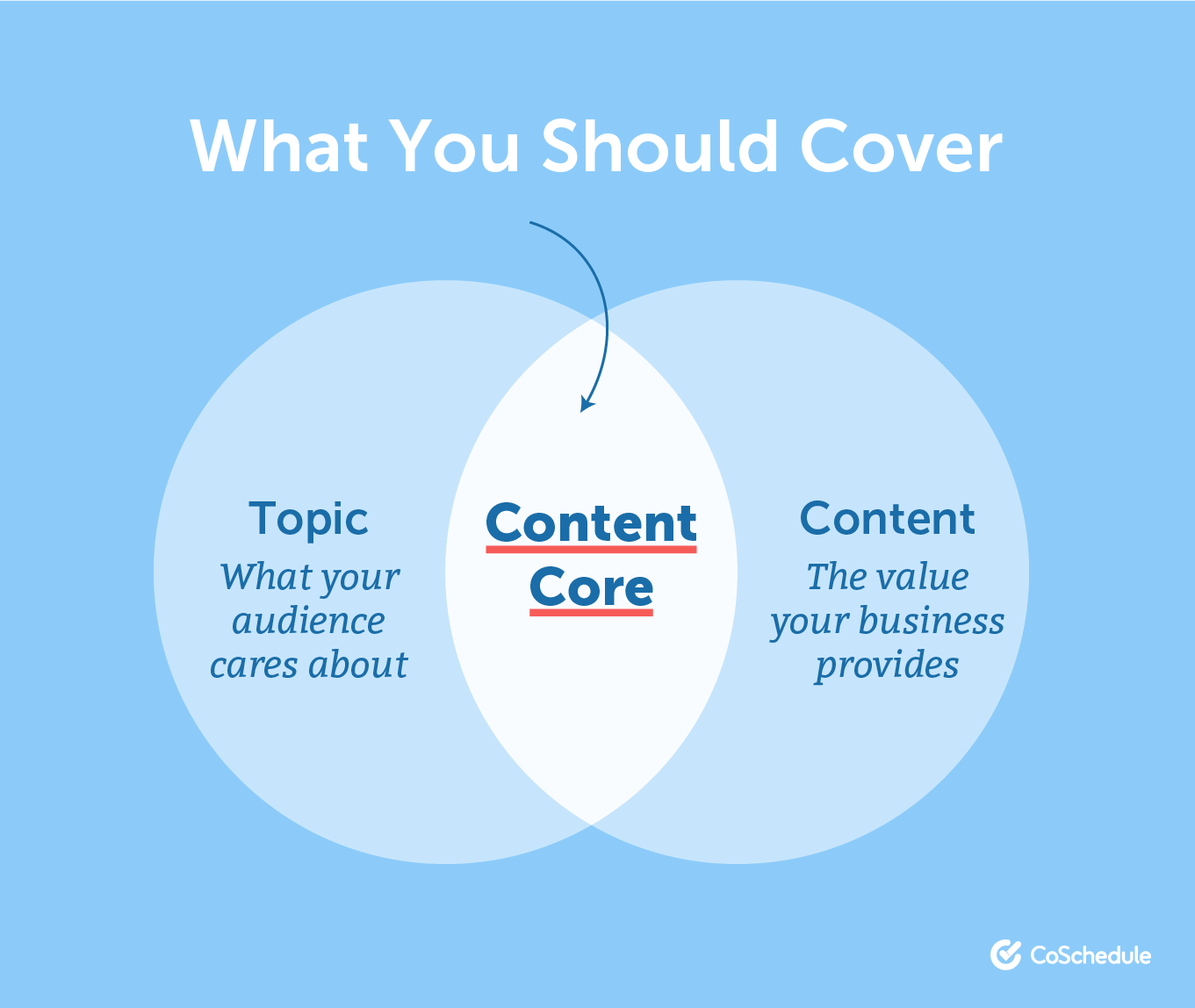 Circle graph of covering core content