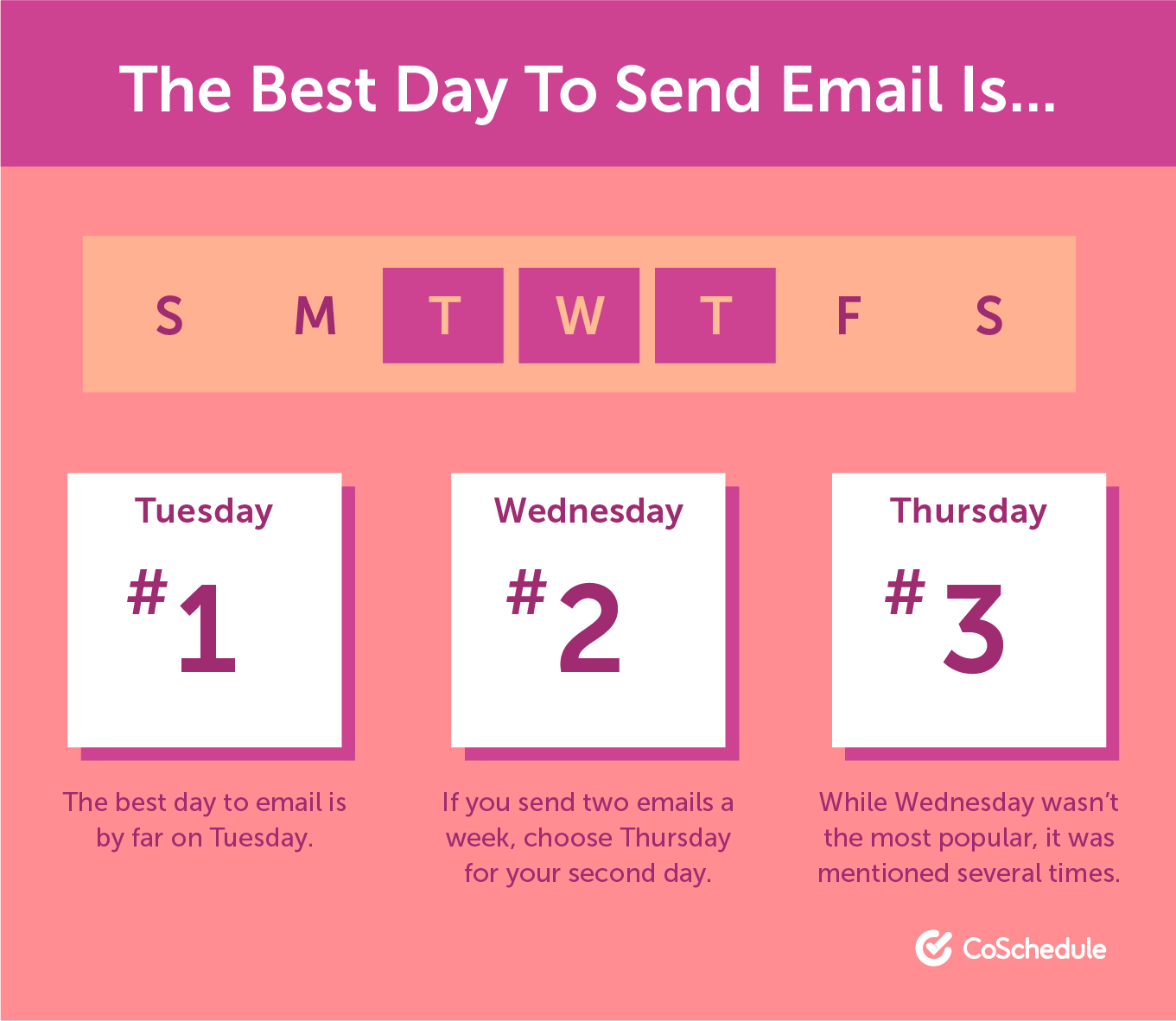 The best day to send an email