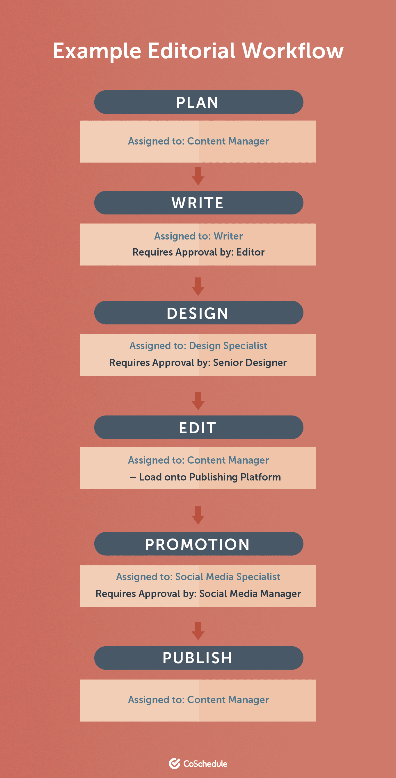 An example of what an editorial workflow should look like