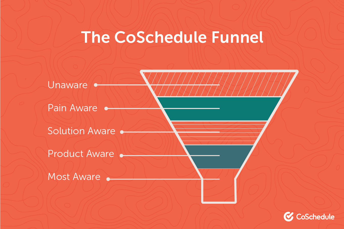 CoSchedule content marketing funnel