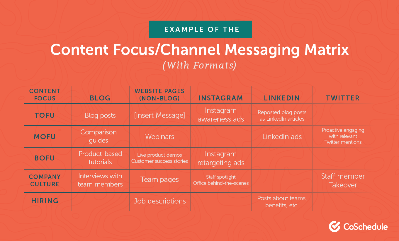 Example of the content focus messaging matrix