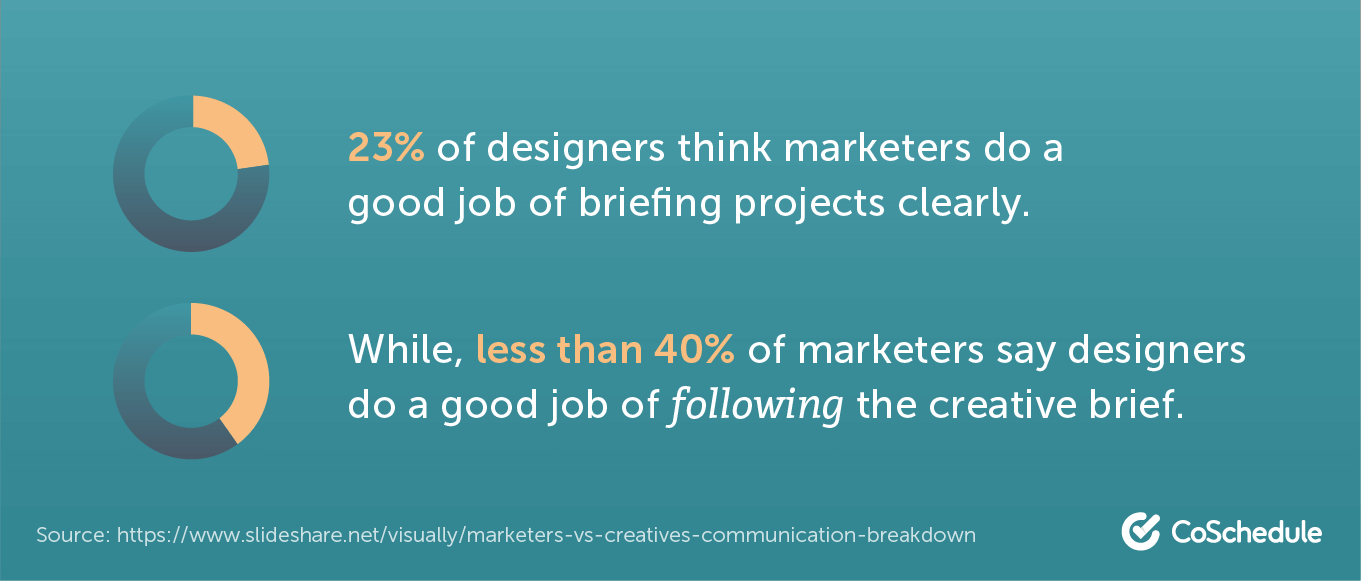 What marketers and designers think of each other's execution of creative briefs