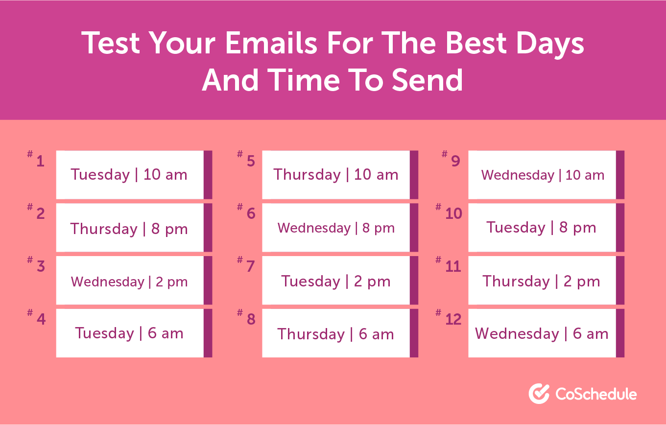 Test your emails to find the best time for you