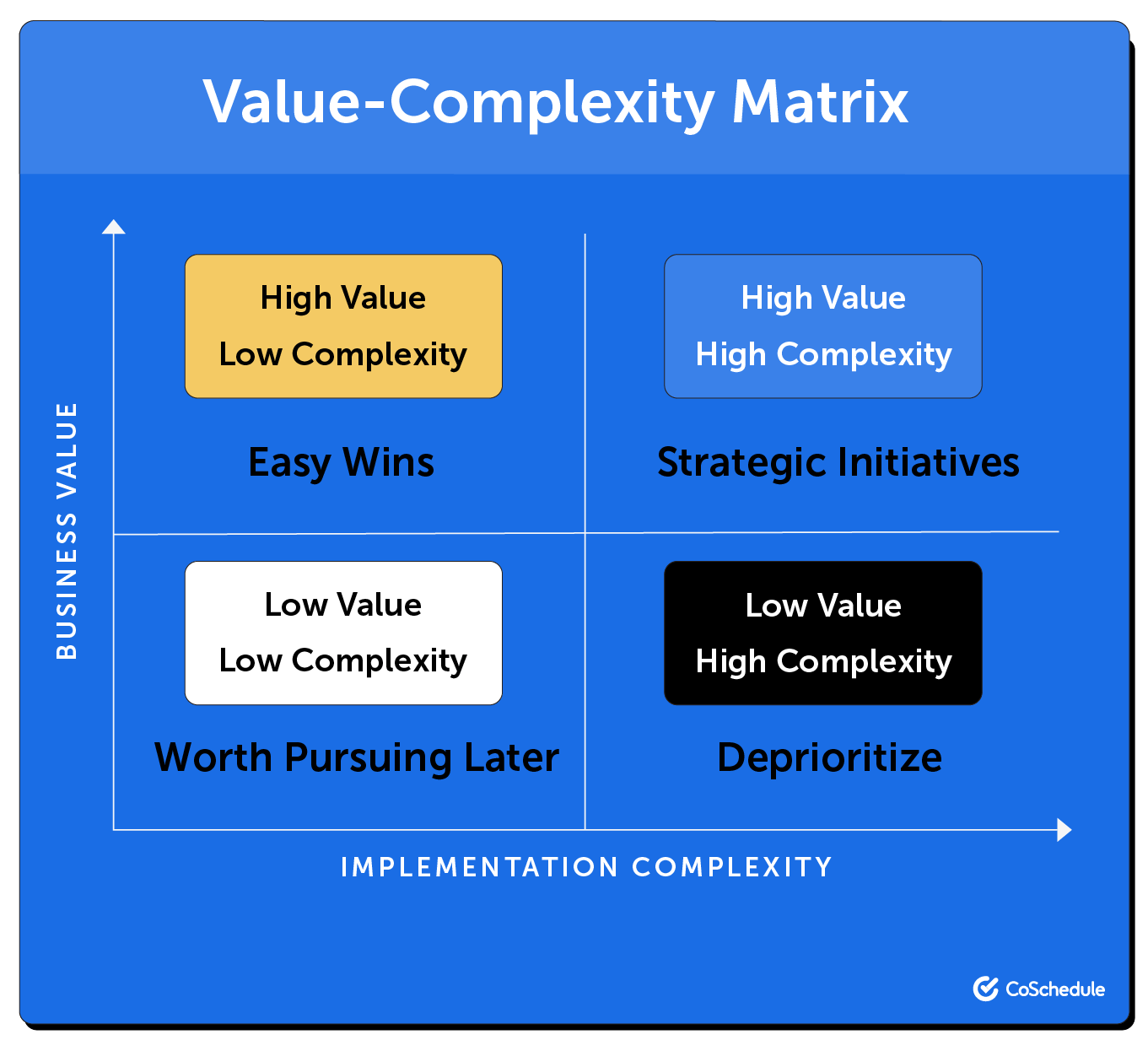 Quadrants of the value-complexity matrix.