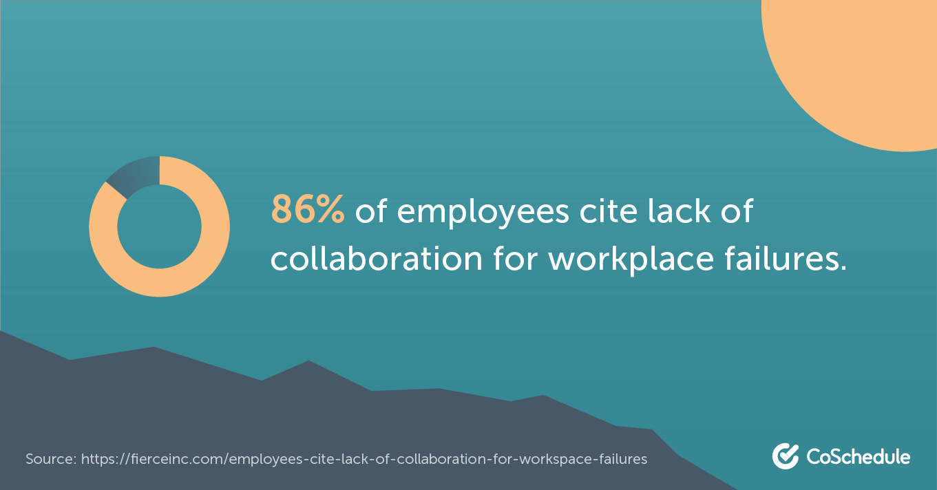 86% of employees believe lack of collaboration leads to failure