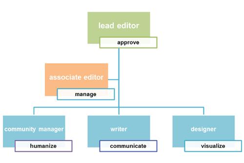 Social media team structure from Weber Shandwick
