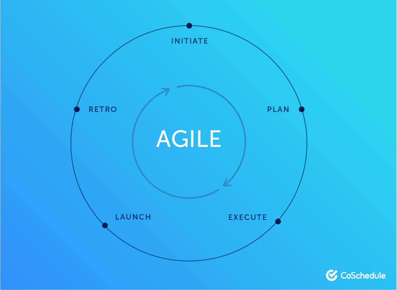 Visual of agile marketing.