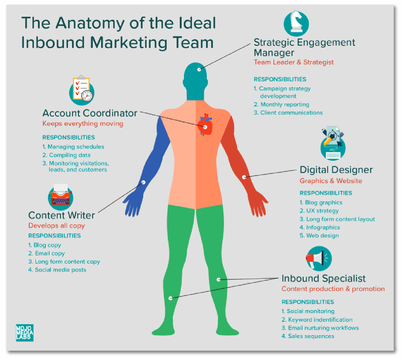 The anatomy of the idea inbound marketing team.