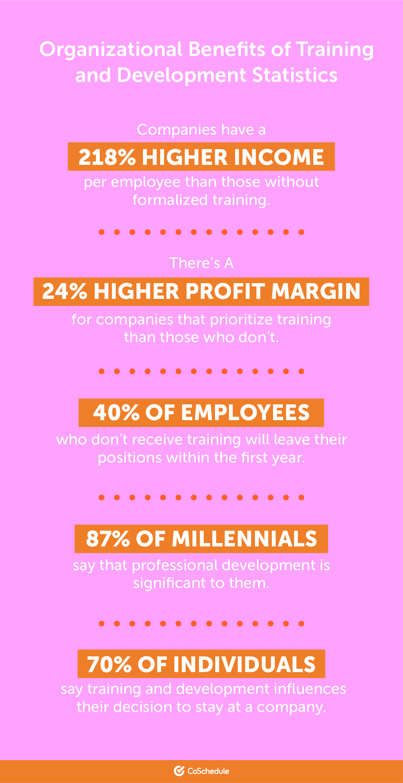 Organizational benefits of training and development stats.