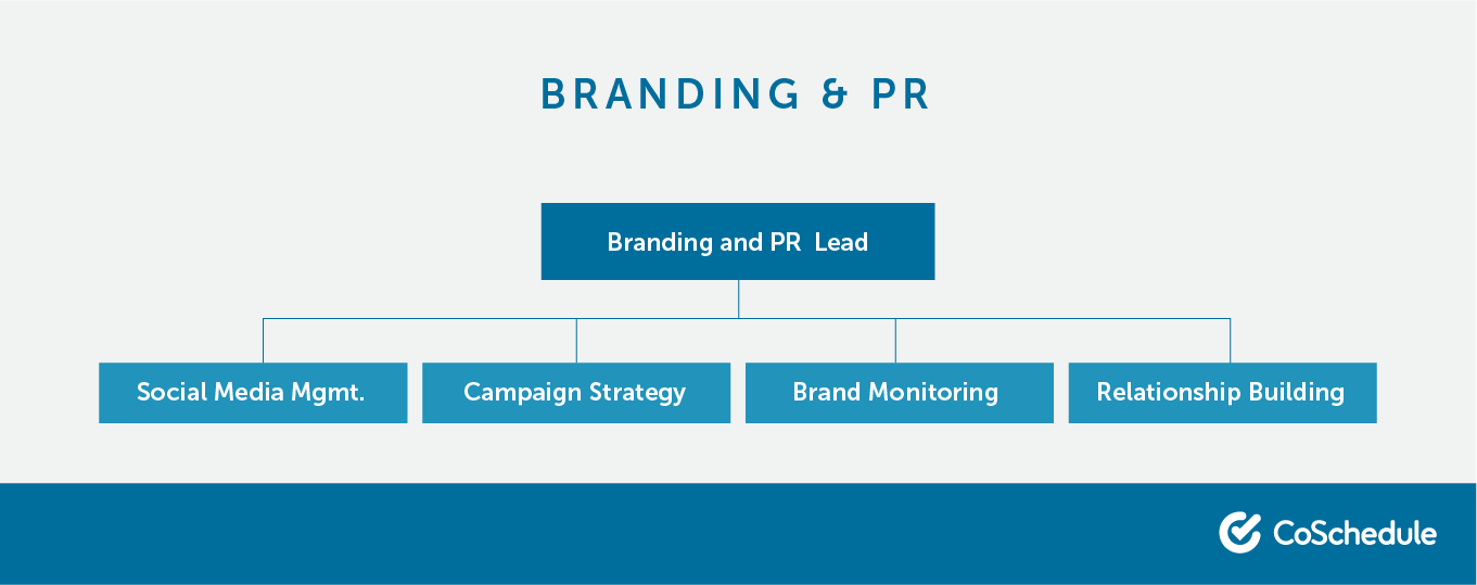 The different roles that make up a branding and pr team.