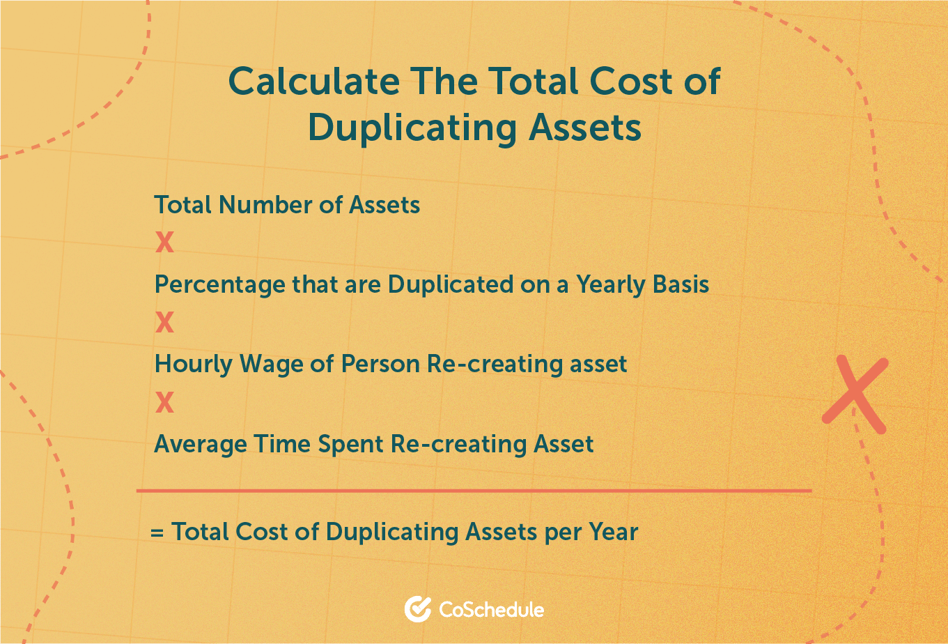 Calculate cost of duplicating assets.