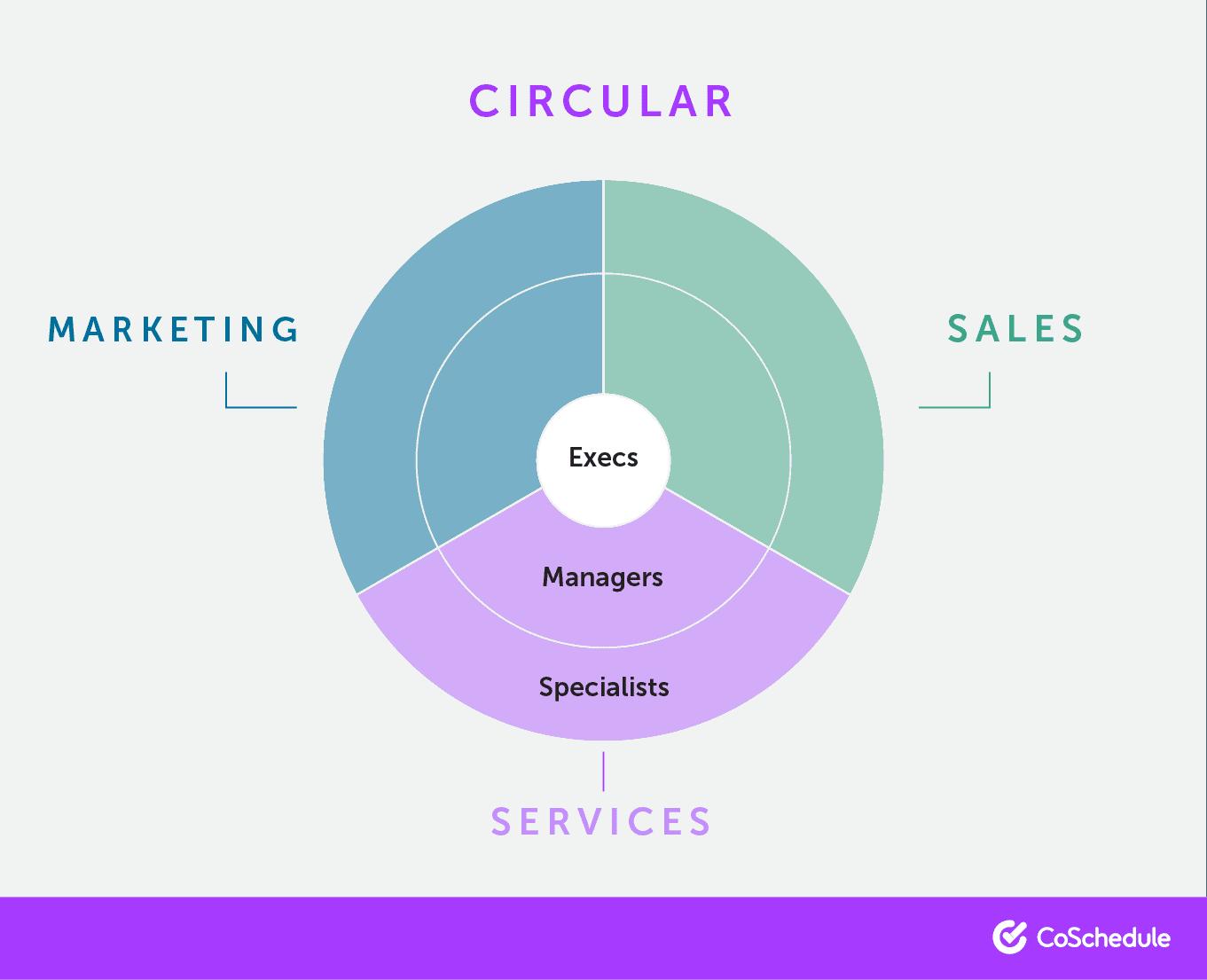 Circular org chart.