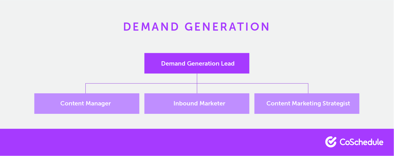 """The """"hierarchy"""" of a content marketing team."""