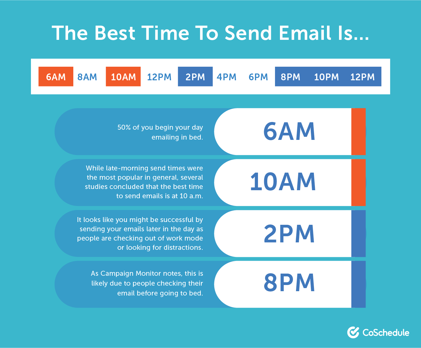 Finding the best time to send an email.