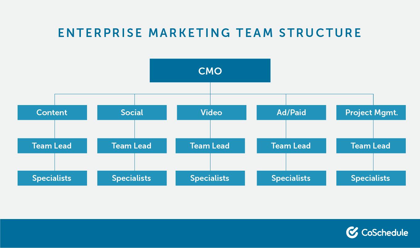 Enterprise marketing team structure.