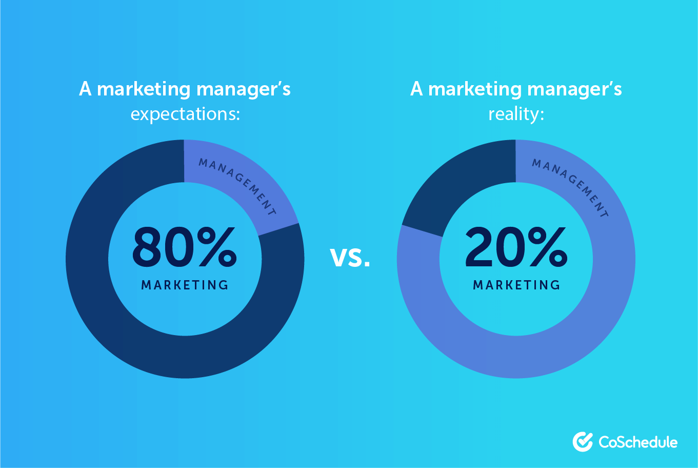Expectations vs. reality of marketing managers.