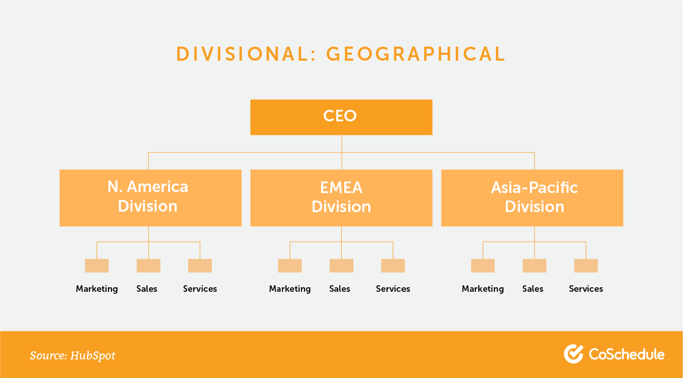 Divisional org chart: geographical.