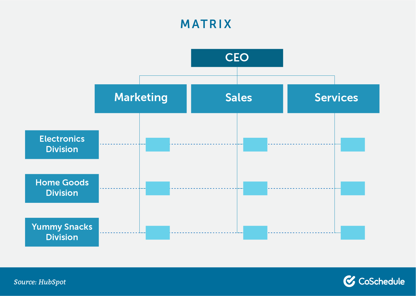 Matrix org chart.