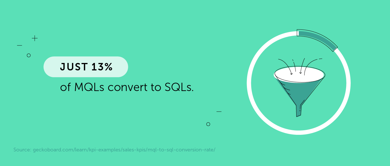 13% of MQLs convert to SQLs.