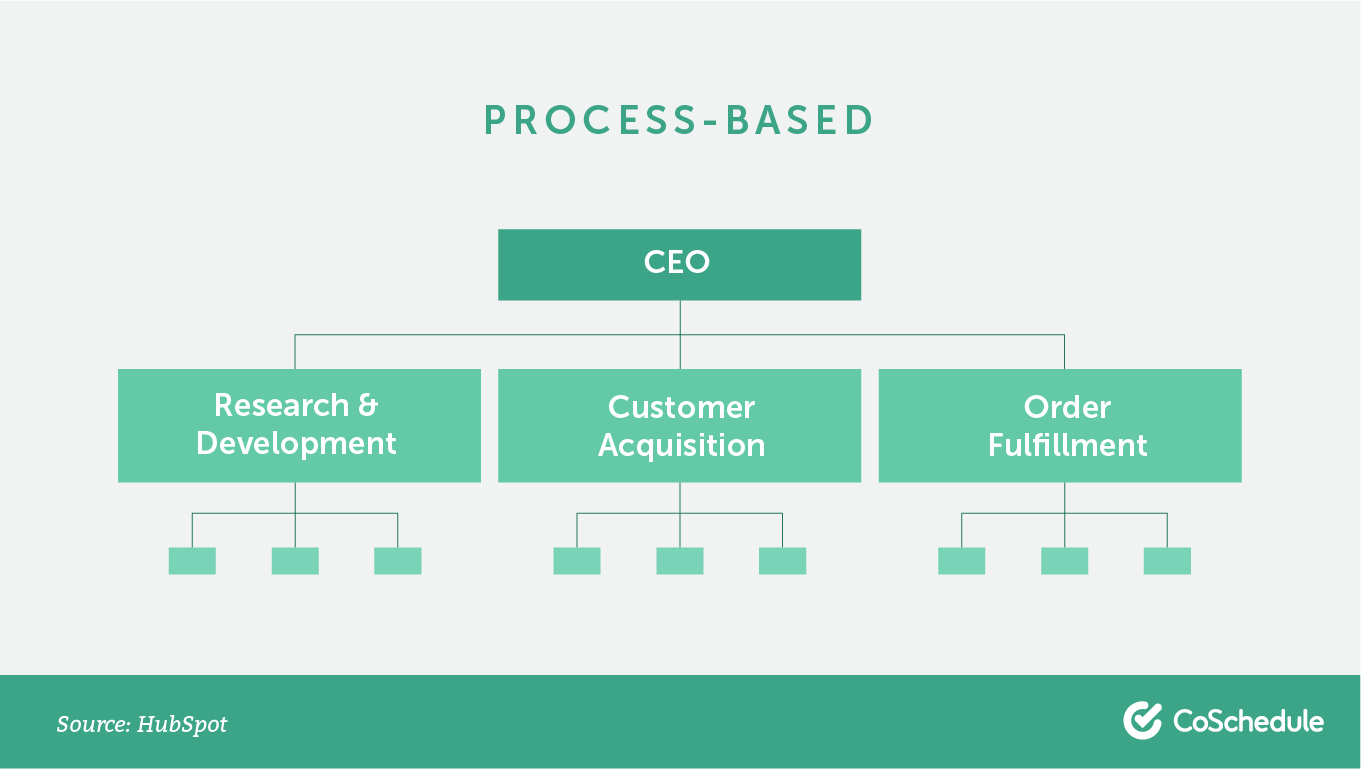 Process-based org chart.