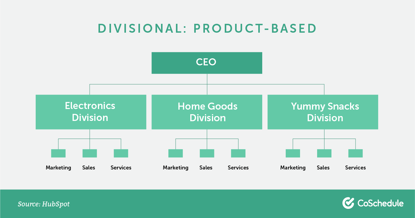 Divisional org chart: product-based.
