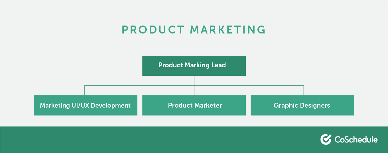 The different roles that make up a product marketing team.