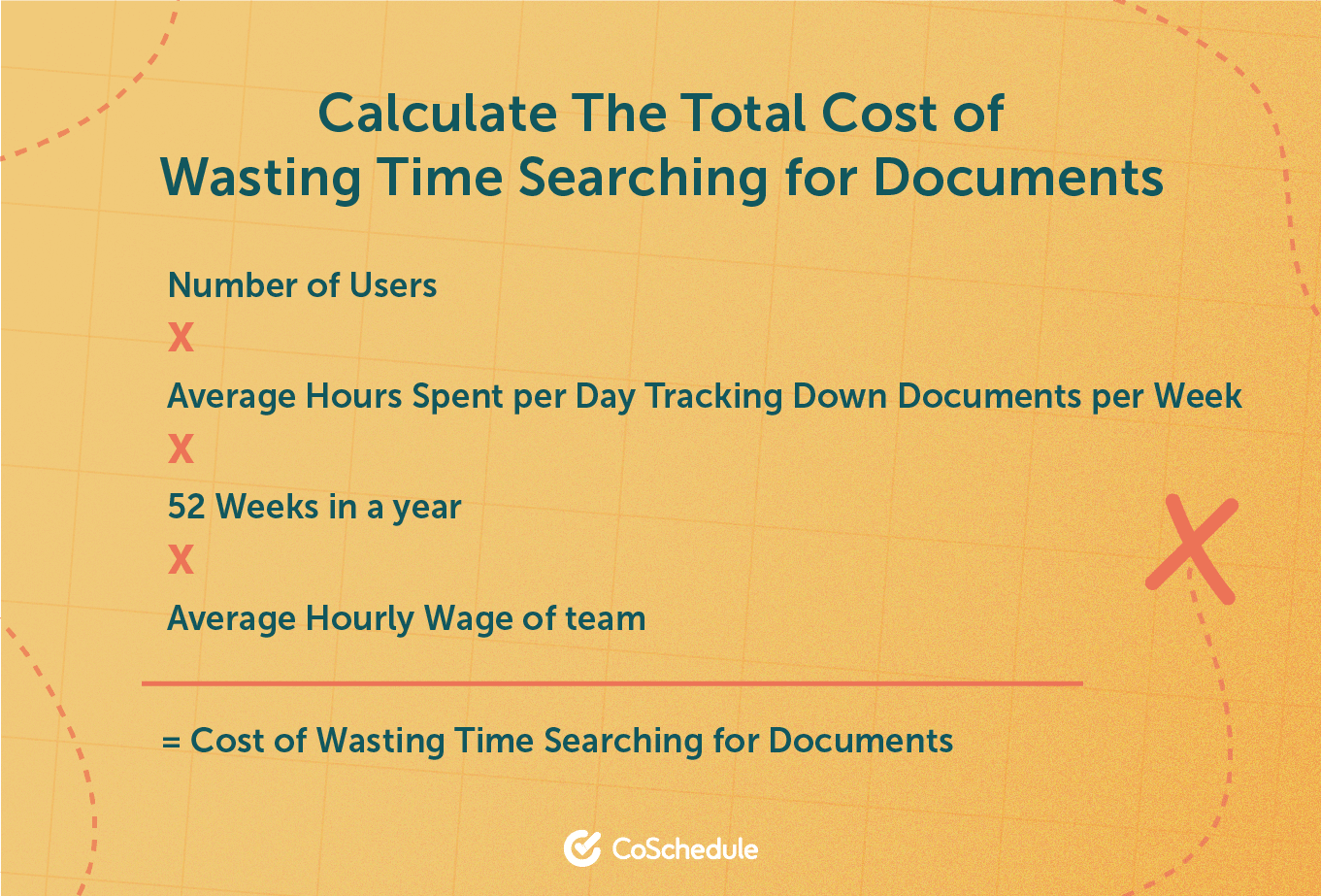 Calculate the cost of the time wasted searching for lost documents.