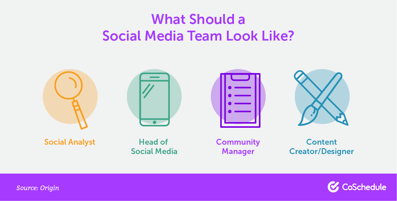 The different roles that make up a social media team.