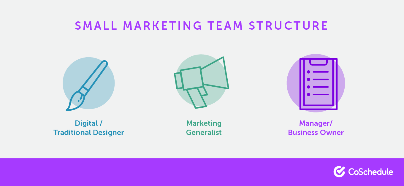 Different elements of small marketing team structures.