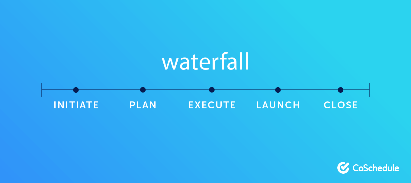 Visual of the waterfall methodology.