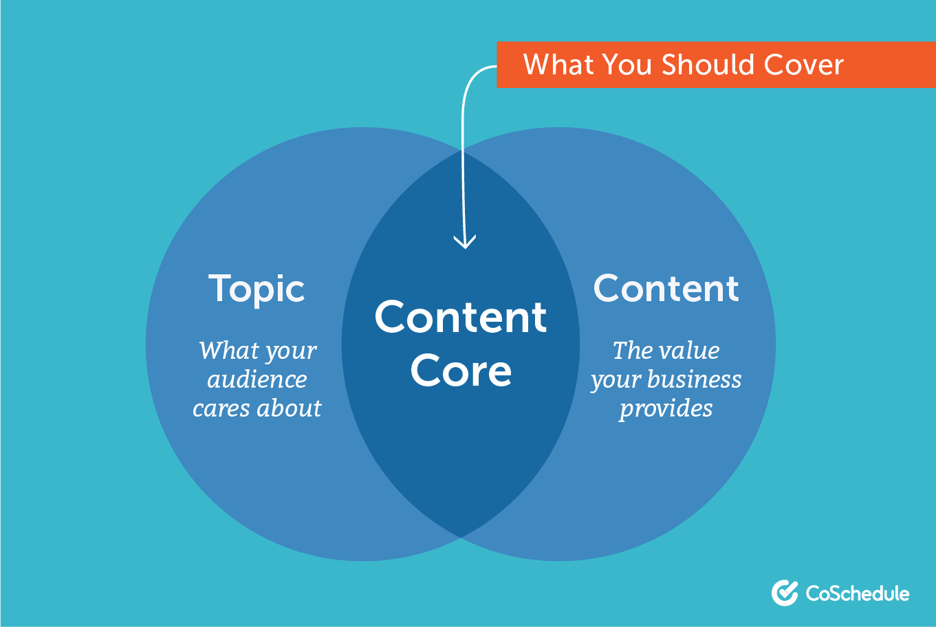 What to cover in your content core.