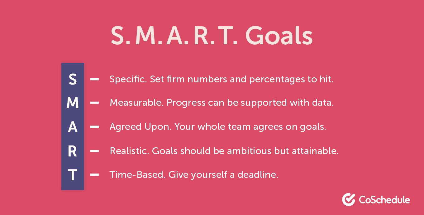 SMART goals in relation to creative briefs