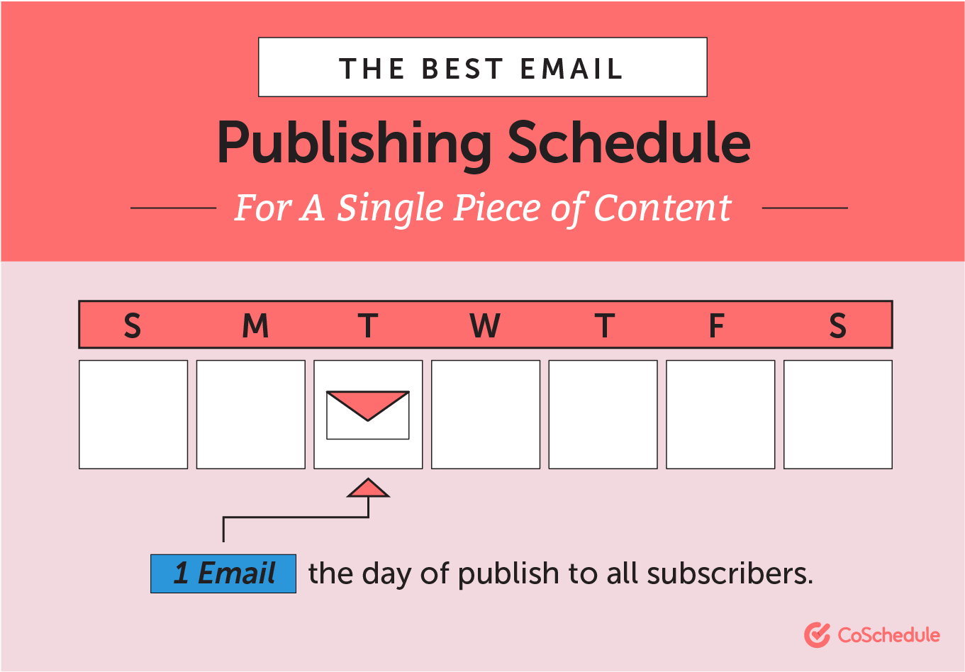 The best email publishing schedule