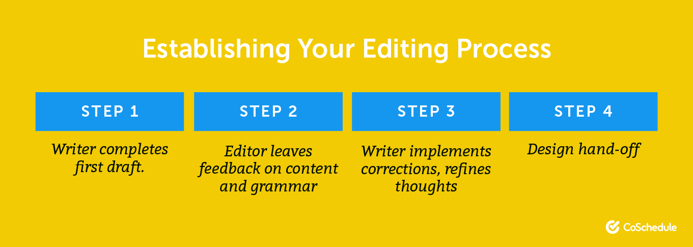 Establish your editing process.