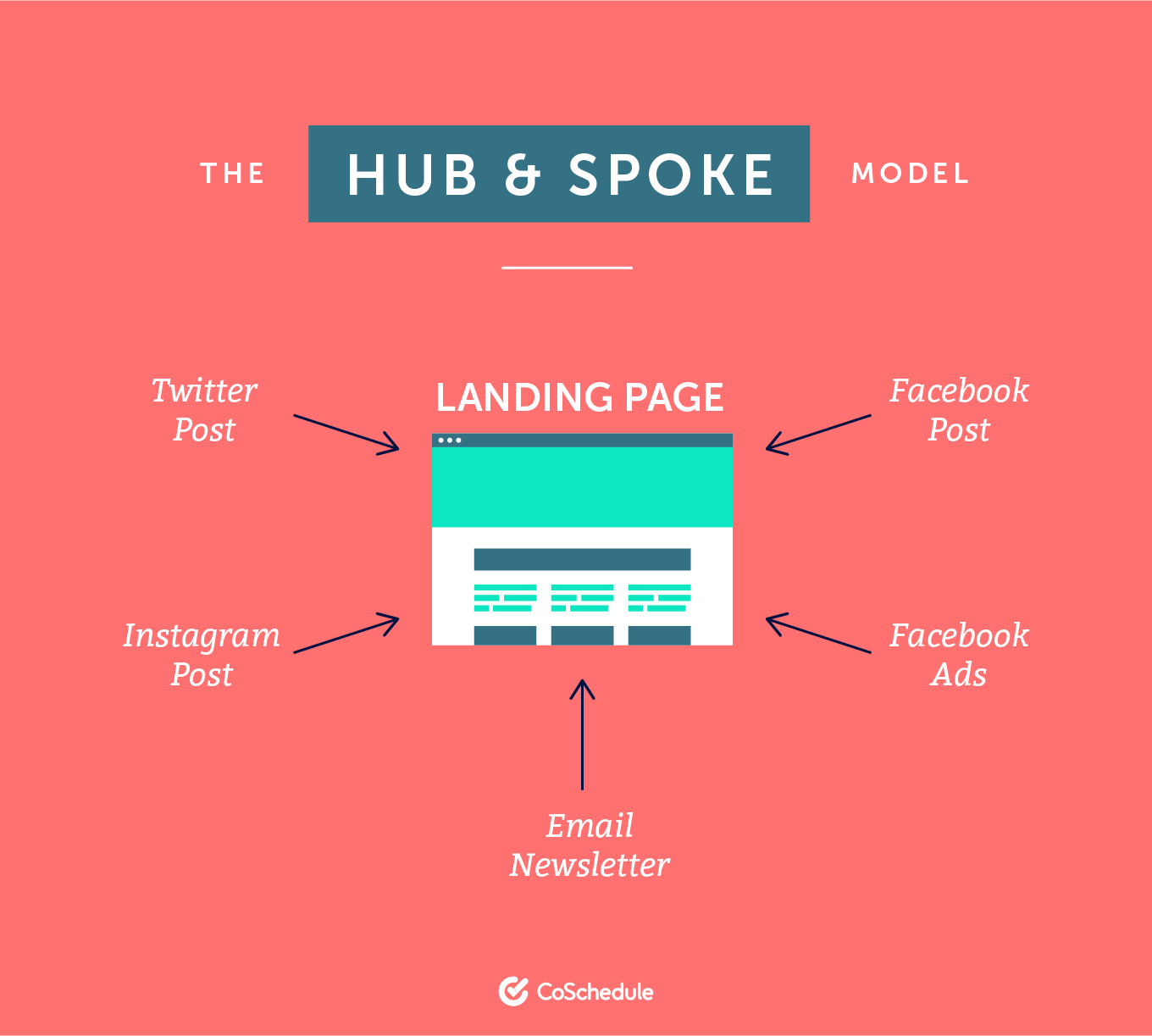 Hub and Spoke Model for landing pages