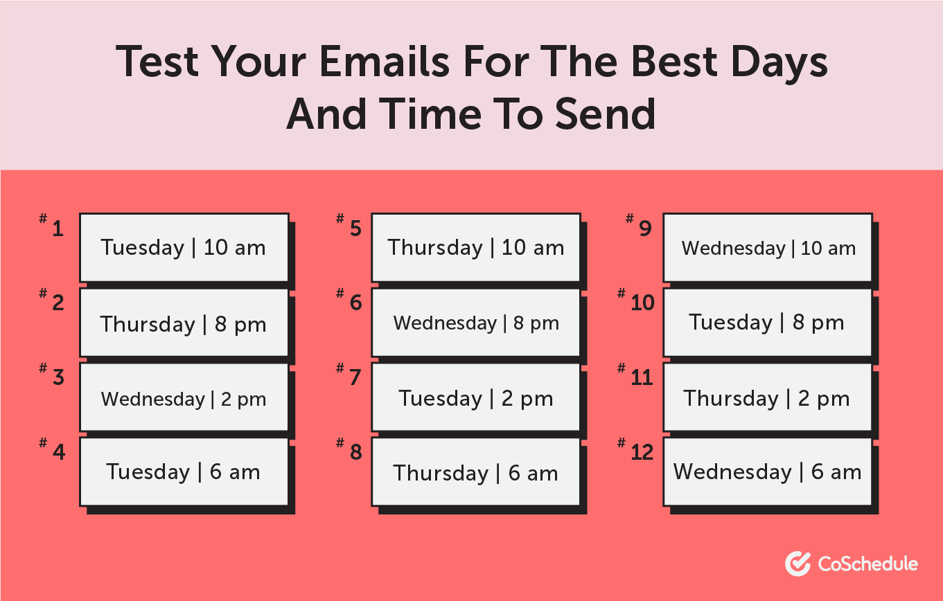 Test for the best email times and days