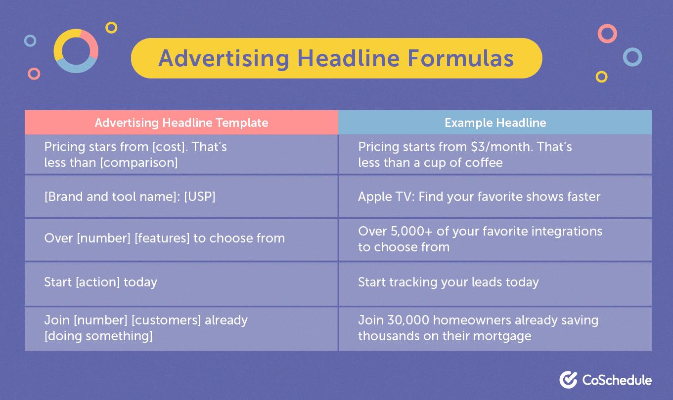 Advertising headline formula