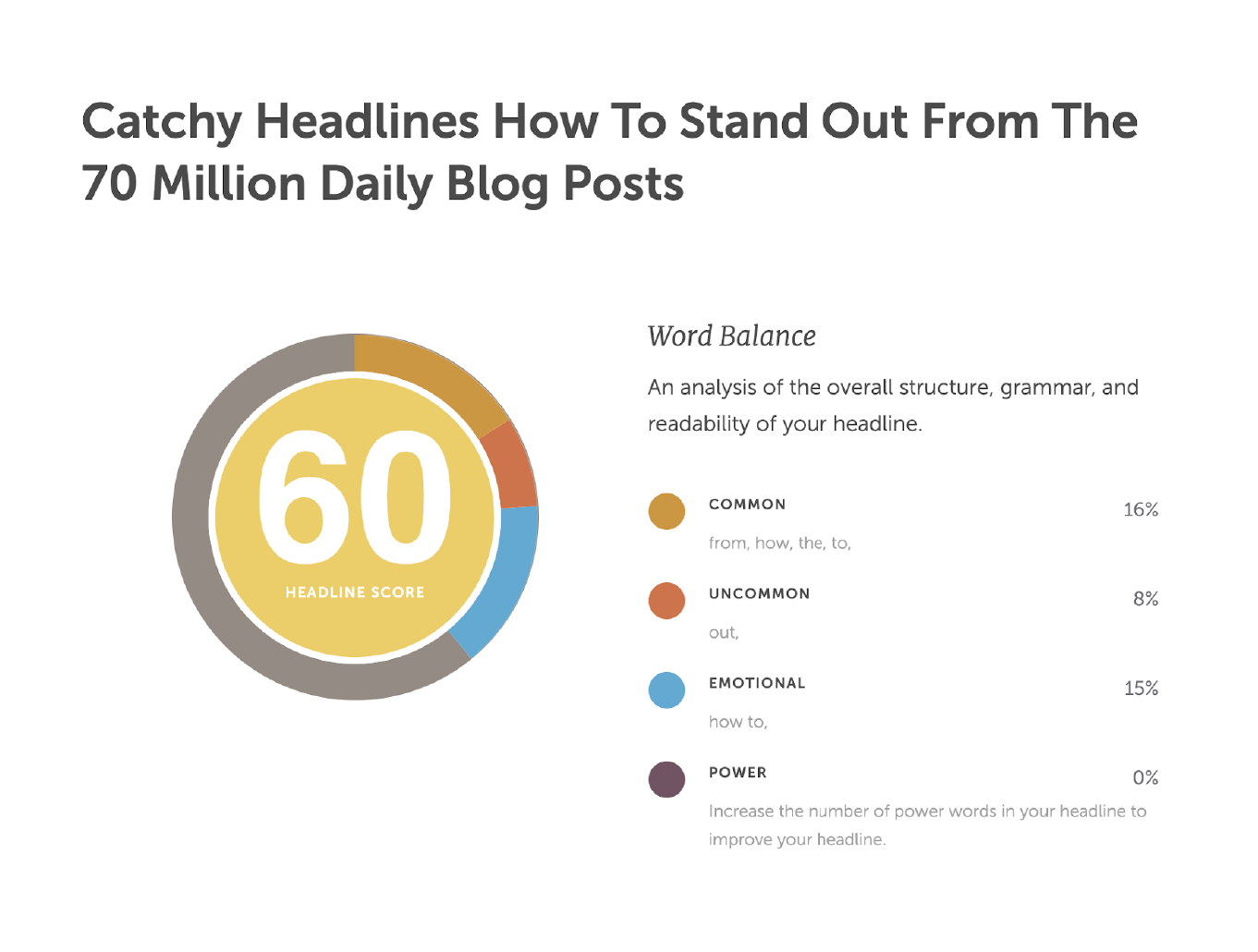 Catchy headlines analysis