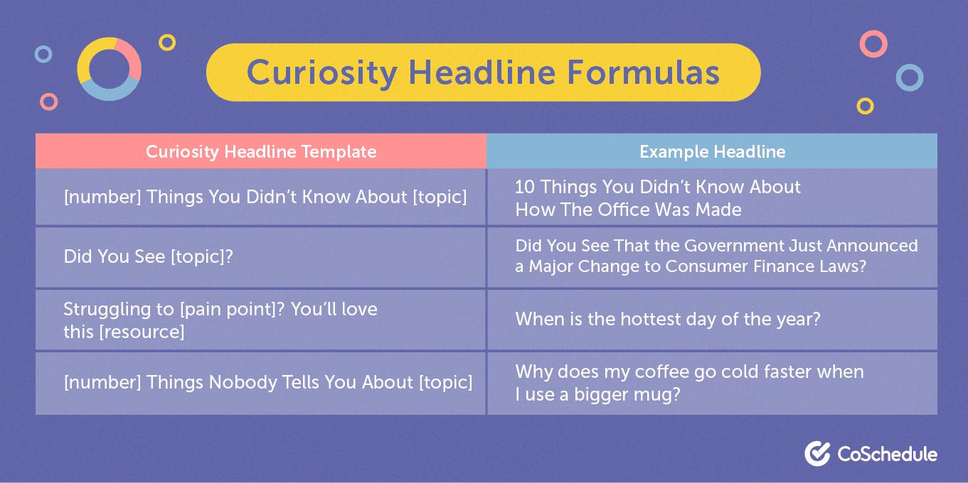 Curiosity headline formula